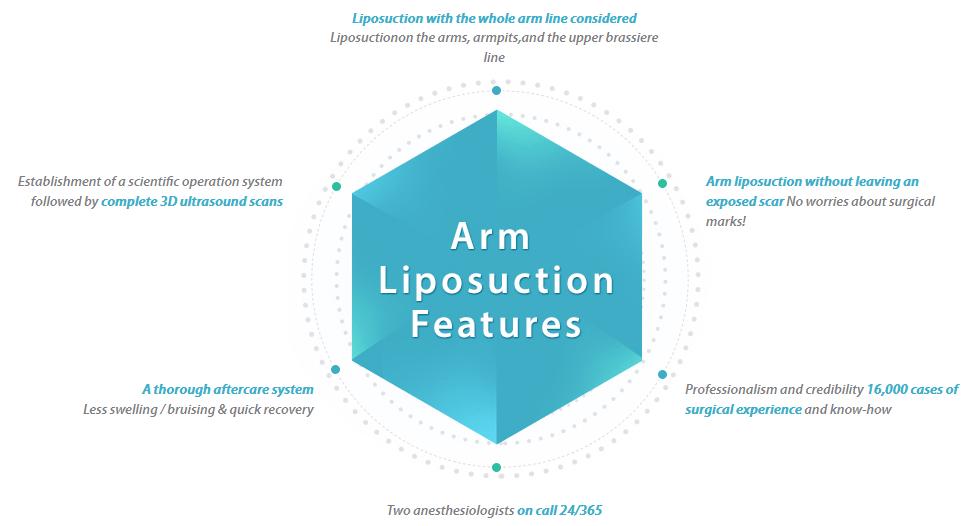 Arm Liposuction_image 4